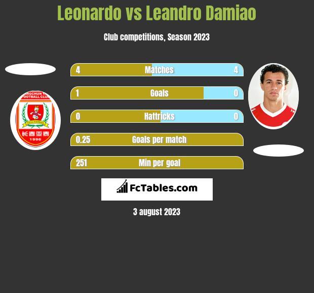 Leonardo vs Leandro Damiao h2h player stats