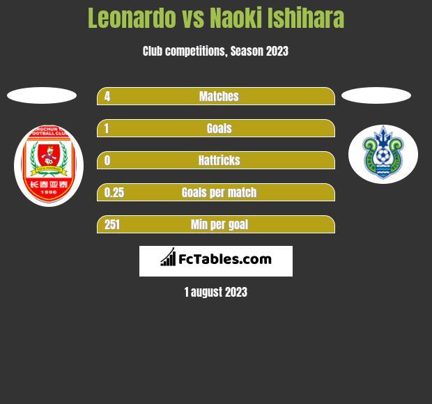 Leonardo vs Naoki Ishihara h2h player stats