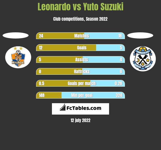 Leonardo vs Yuto Suzuki h2h player stats