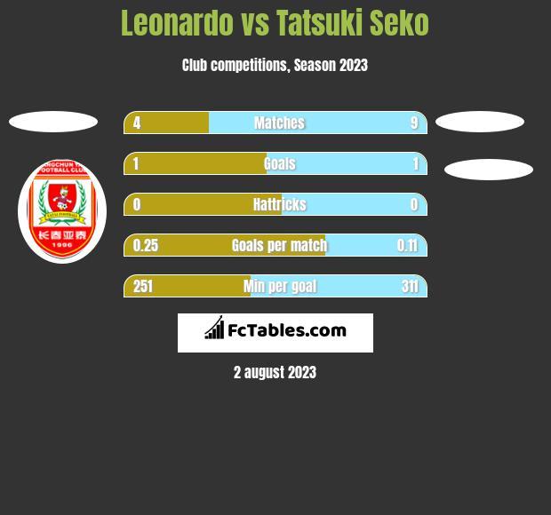 Leonardo vs Tatsuki Seko h2h player stats