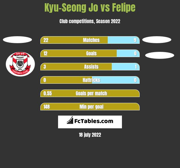 Kyu-Seong Jo vs Felipe h2h player stats