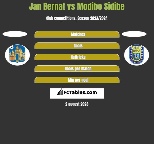 Jan Bernat vs Modibo Sidibe h2h player stats