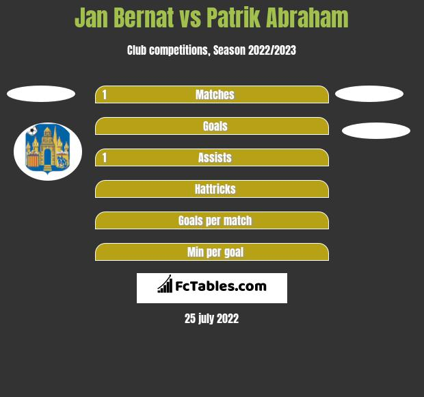 Jan Bernat vs Patrik Abraham h2h player stats