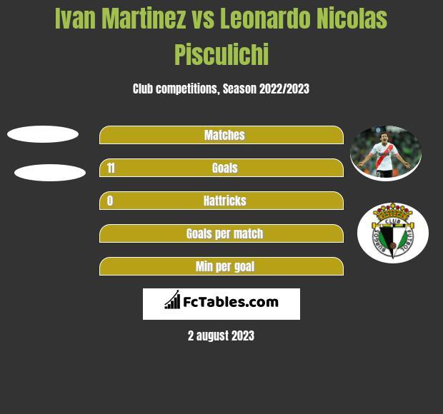 Ivan Martinez vs Leonardo Nicolas Pisculichi h2h player stats