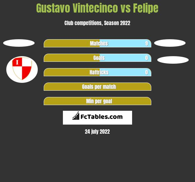 Gustavo Vintecinco vs Felipe h2h player stats
