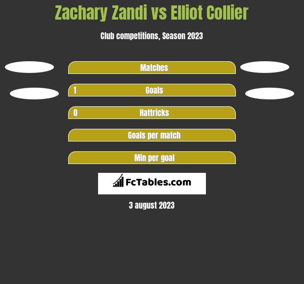 Zachary Zandi vs Elliot Collier h2h player stats