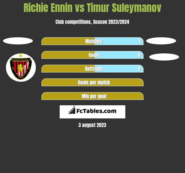 Richie Ennin vs Timur Suleymanov h2h player stats