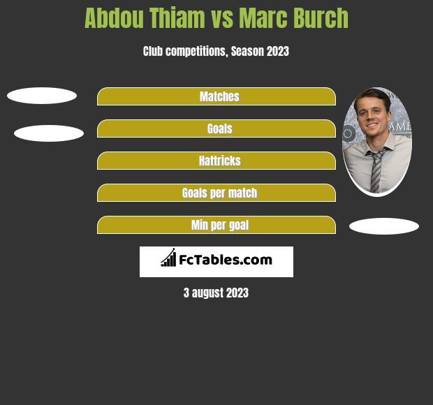 Abdou Thiam vs Marc Burch h2h player stats