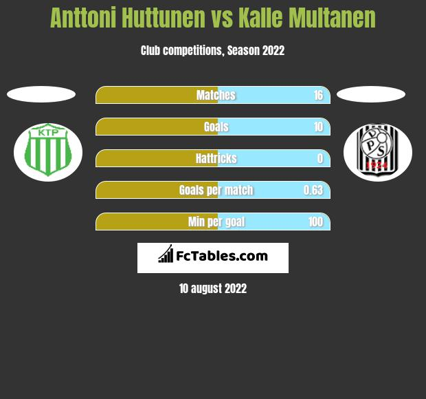 Anttoni Huttunen vs Kalle Multanen h2h player stats