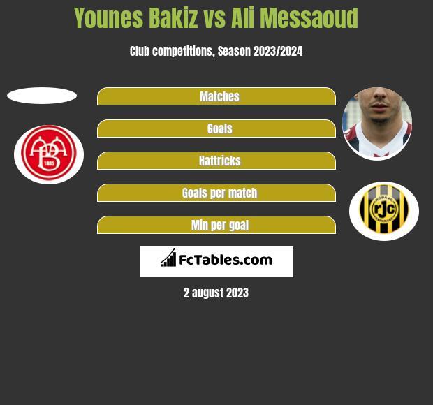 Younes Bakiz vs Ali Messaoud h2h player stats