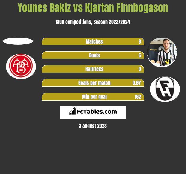Younes Bakiz vs Kjartan Finnbogason h2h player stats