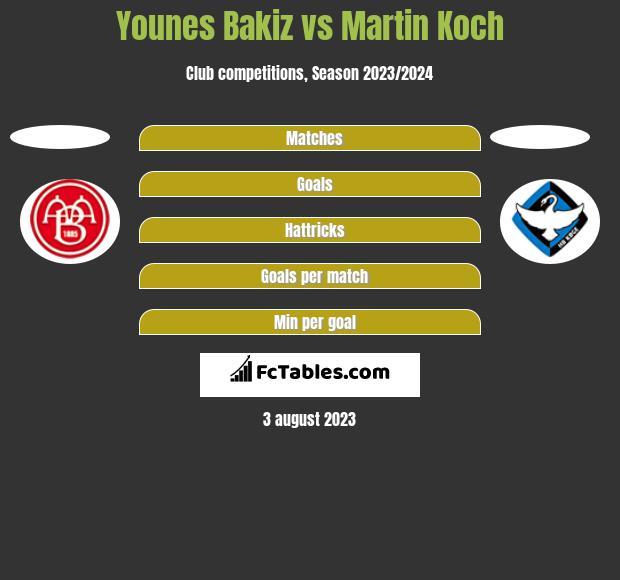 Younes Bakiz vs Martin Koch h2h player stats