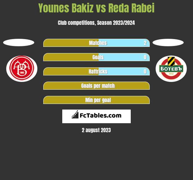 Younes Bakiz vs Reda Rabei h2h player stats