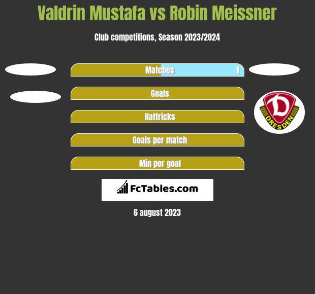 Valdrin Mustafa vs Robin Meissner h2h player stats