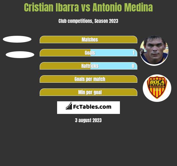 Cristian Ibarra vs Antonio Medina h2h player stats