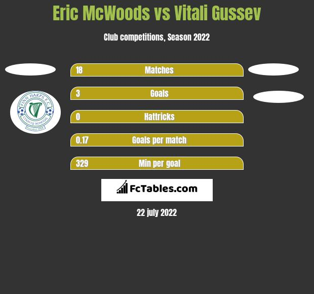 Eric McWoods vs Vitali Gussev h2h player stats