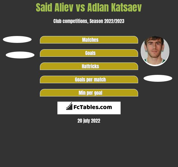 Said Aliev vs Adlan Katsaev h2h player stats