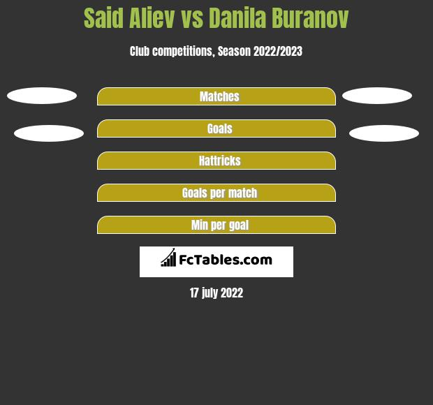 Said Aliev vs Danila Buranov h2h player stats