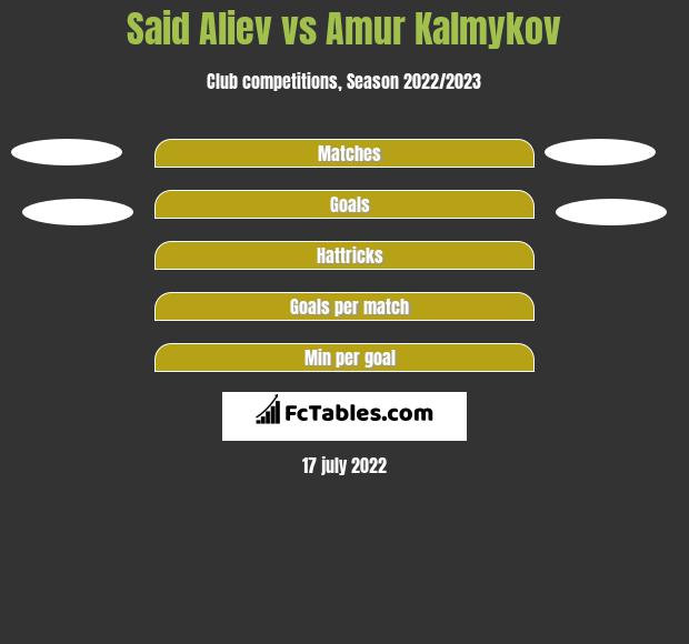 Said Aliev vs Amur Kalmykov h2h player stats