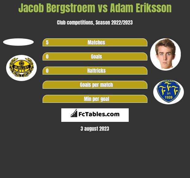 Jacob Bergstroem vs Adam Eriksson h2h player stats