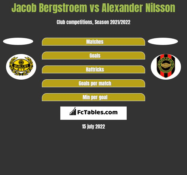 Jacob Bergstroem vs Alexander Nilsson h2h player stats