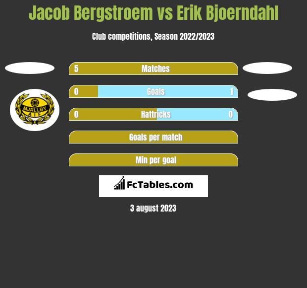 Jacob Bergstroem vs Erik Bjoerndahl h2h player stats