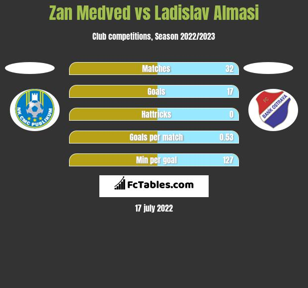 Zan Medved vs Ladislav Almasi h2h player stats