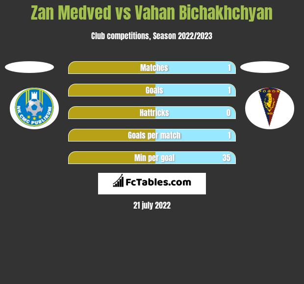 Zan Medved vs Vahan Bichakhchyan h2h player stats