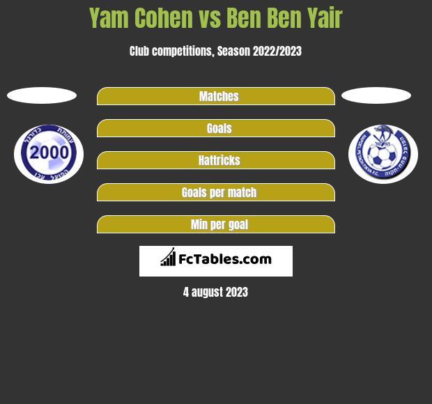 Yam Cohen vs Ben Ben Yair h2h player stats