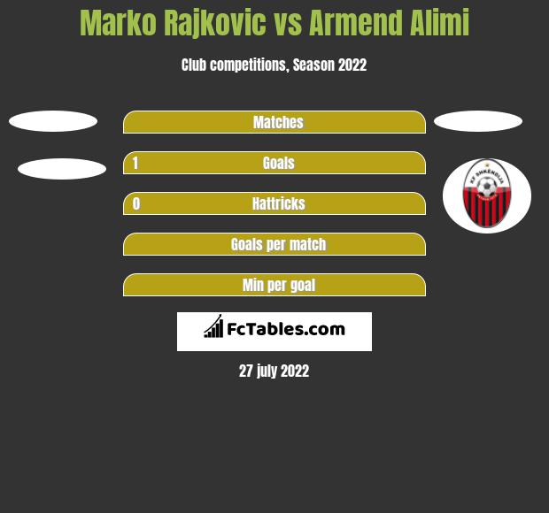Marko Rajkovic vs Armend Alimi h2h player stats