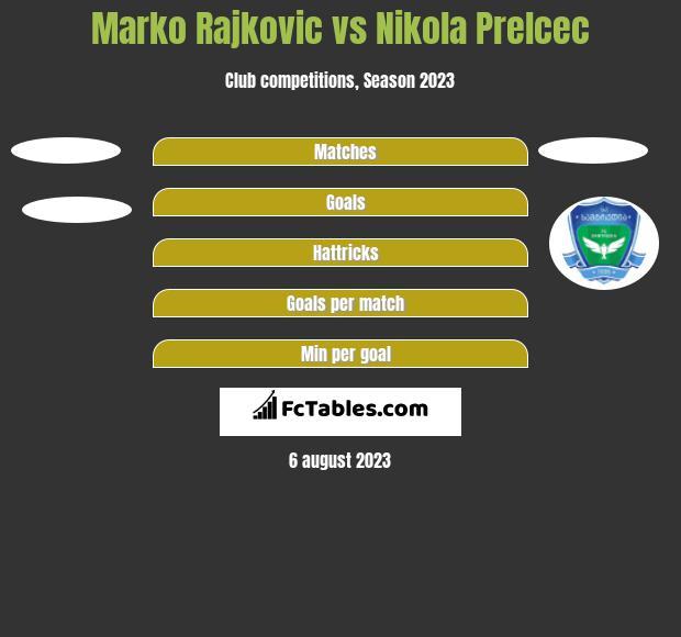 Marko Rajkovic vs Nikola Prelcec h2h player stats
