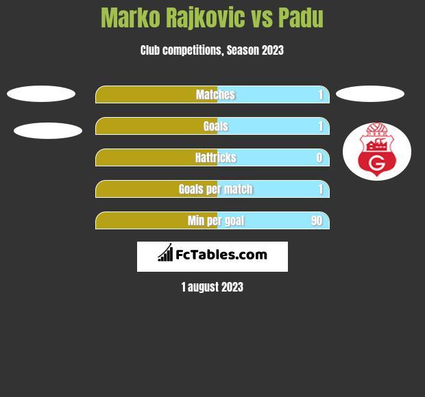 Marko Rajkovic vs Padu h2h player stats