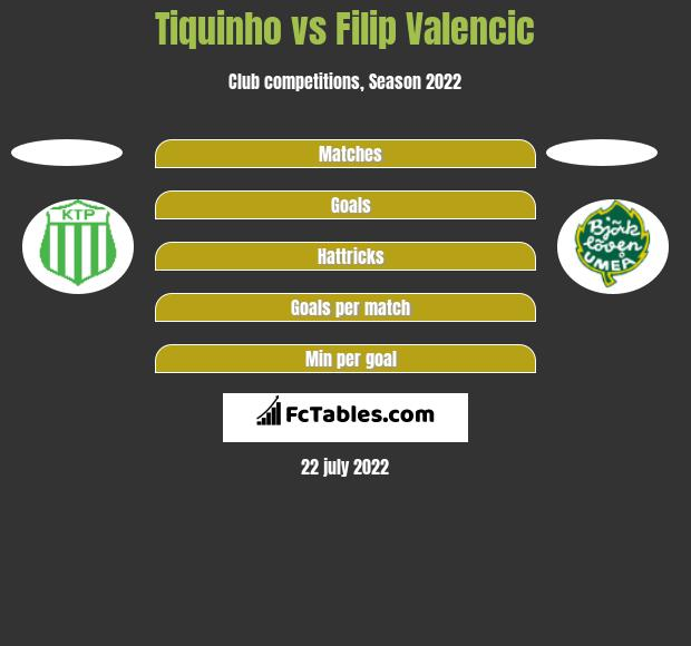 Tiquinho vs Filip Valencic h2h player stats