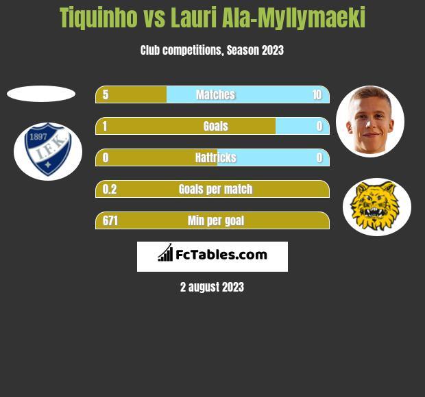 Tiquinho vs Lauri Ala-Myllymaeki h2h player stats