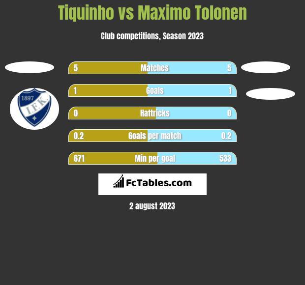Tiquinho vs Maximo Tolonen h2h player stats