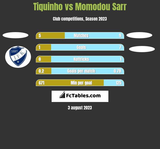 Tiquinho vs Momodou Sarr h2h player stats