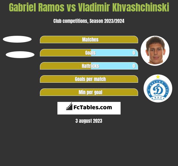 Gabriel Ramos vs Vladimir Khvashchinski h2h player stats
