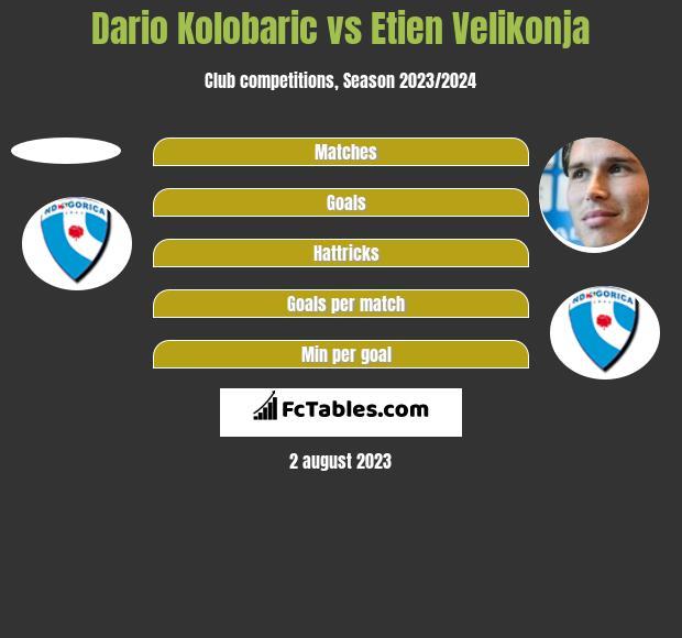 Dario Kolobaric vs Etien Velikonja h2h player stats