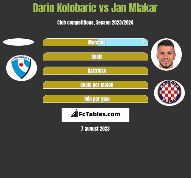 Dario Kolobaric vs Jan Mlakar h2h player stats