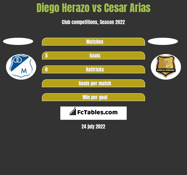 Diego Herazo vs Cesar Arias h2h player stats