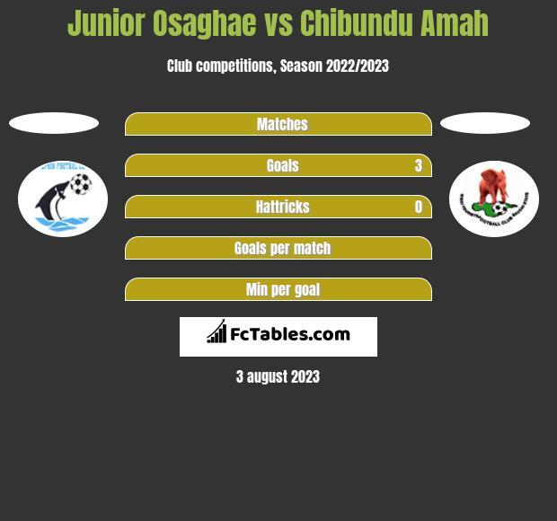 Junior Osaghae vs Chibundu Amah h2h player stats