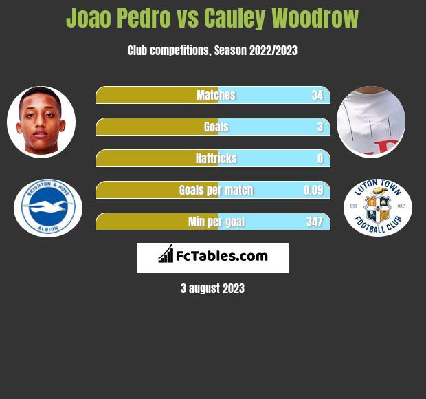 Joao Pedro vs Cauley Woodrow h2h player stats