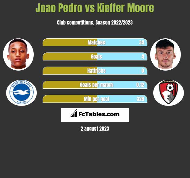 Joao Pedro vs Kieffer Moore h2h player stats