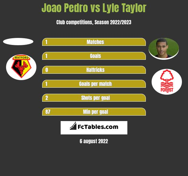 Joao Pedro vs Lyle Taylor h2h player stats
