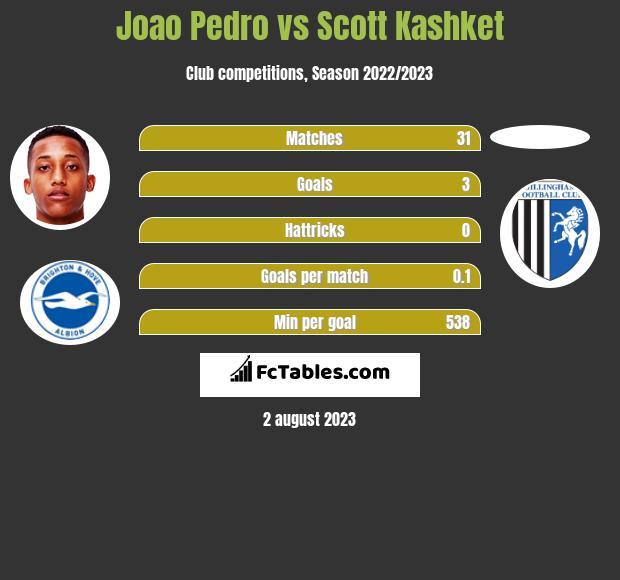 Joao Pedro vs Scott Kashket h2h player stats