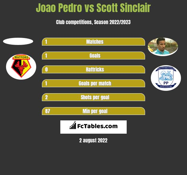 Joao Pedro vs Scott Sinclair h2h player stats