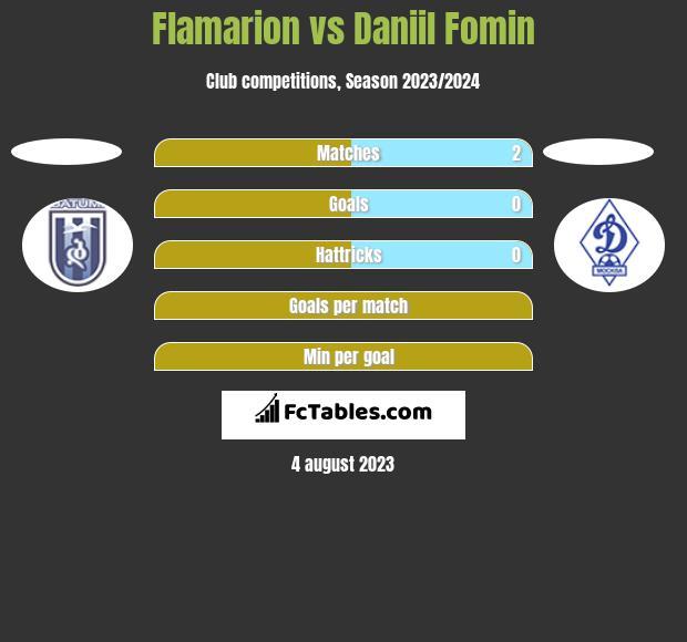Flamarion vs Daniil Fomin h2h player stats