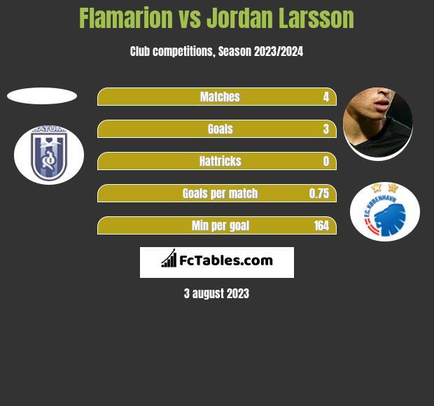 Flamarion vs Jordan Larsson h2h player stats