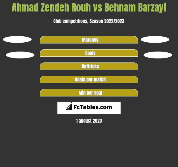 Ahmad Zendeh Rouh vs Behnam Barzayi h2h player stats