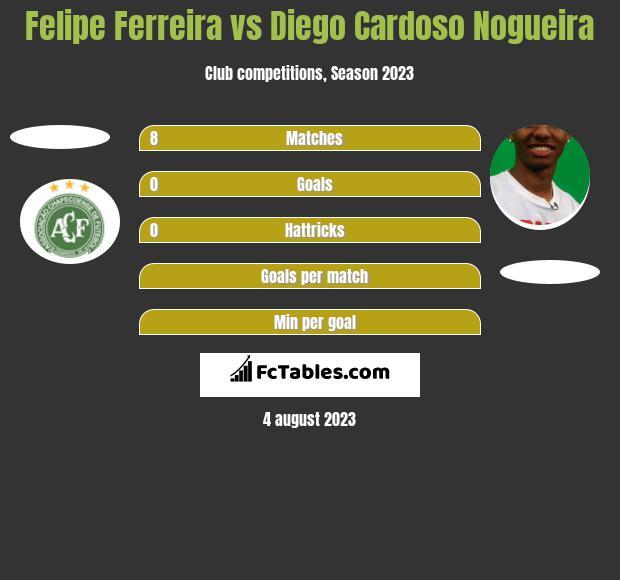 Felipe Ferreira vs Diego Cardoso Nogueira h2h player stats